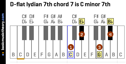 D-flat lydian 7th chord 7 is C minor 7th