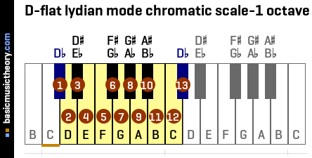 D-flat lydian mode chromatic scale-1 octave