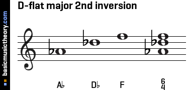 D-flat major 2nd inversion