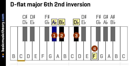 D-flat major 6th 2nd inversion