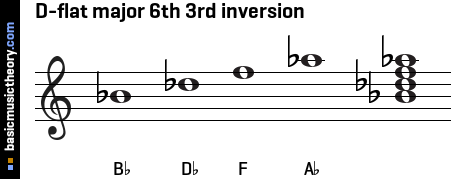 D-flat major 6th 3rd inversion