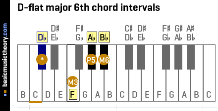 D-flat major 6th chord intervals