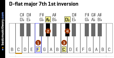D-flat major 7th 1st inversion