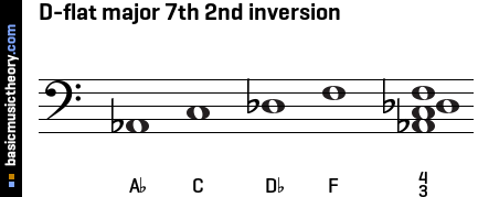 D-flat major 7th 2nd inversion