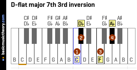 D-flat major 7th 3rd inversion