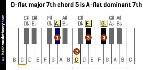 D-flat major 7th chord 5 is A-flat dominant 7th