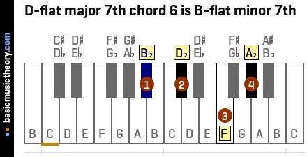 D-flat major 7th chord 6 is B-flat minor 7th