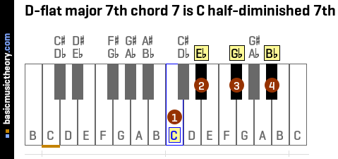 D-flat major 7th chord 7 is C half-diminished 7th