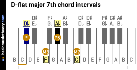 D-flat major 7th chord intervals