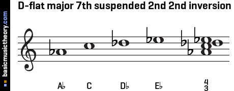 D-flat major 7th suspended 2nd 2nd inversion