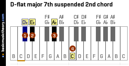 D-flat major 7th suspended 2nd chord