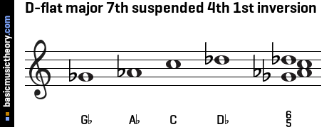 D-flat major 7th suspended 4th 1st inversion