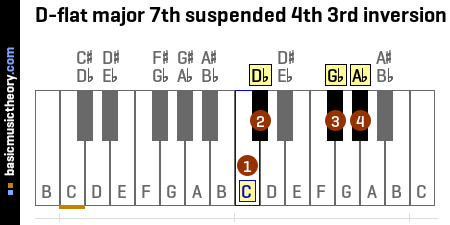 D-flat major 7th suspended 4th 3rd inversion