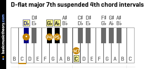 D-flat major 7th suspended 4th chord intervals