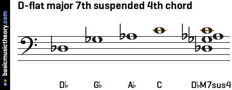 D-flat major 7th suspended 4th chord