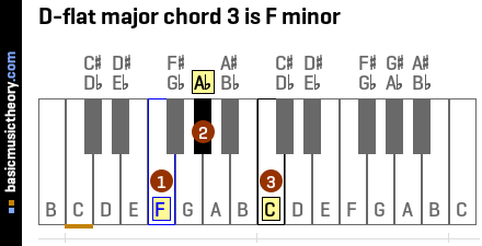 D-flat major chord 3 is F minor