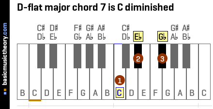 D-flat major chord 7 is C diminished