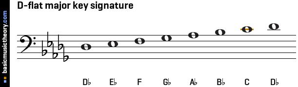 basicmusictheory com: D-flat major key signature