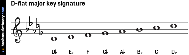 Image Result For Basic Music Theory Key Signatures