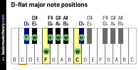 D-flat major note positions