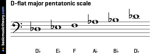 D Flat Major Scale Bass Clef What was your i...