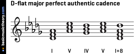 D-flat major perfect authentic cadence