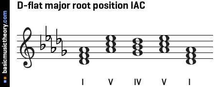 D-flat major root position IAC
