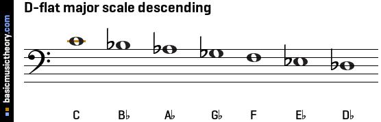 C Flat Major Scale Treble Clef basicmusictheory.com: ...