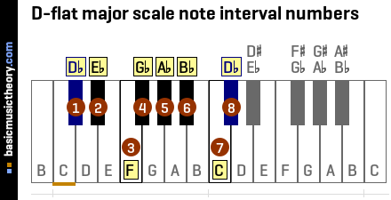 D-flat major scale note interval numbers