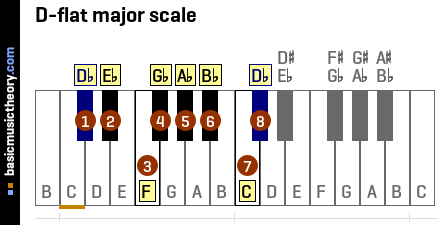 b Flat Major Scale Notes D-flat Major Scale