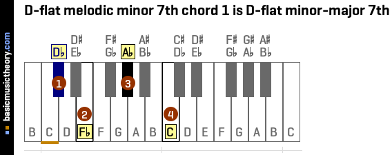 D-flat melodic minor 7th chord 1 is D-flat minor-major 7th