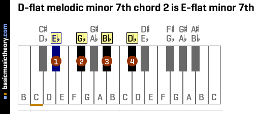 D-flat melodic minor 7th chord 2 is E-flat minor 7th