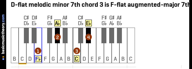 D-flat melodic minor 7th chord 3 is F-flat augmented-major 7th