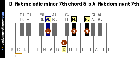 D-flat melodic minor 7th chord 5 is A-flat dominant 7th