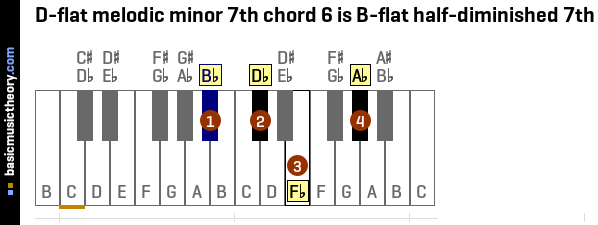 D-flat melodic minor 7th chord 6 is B-flat half-diminished 7th