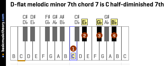 D-flat melodic minor 7th chord 7 is C half-diminished 7th