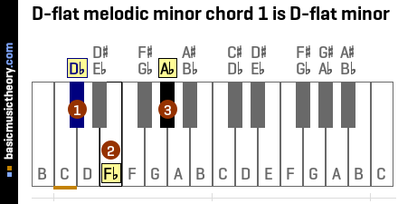 D-flat melodic minor chord 1 is D-flat minor