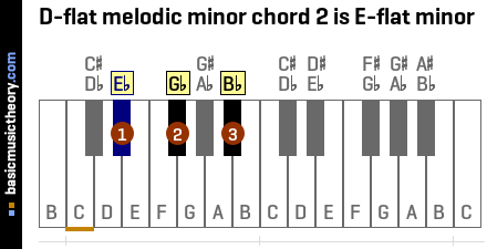 D-flat melodic minor chord 2 is E-flat minor