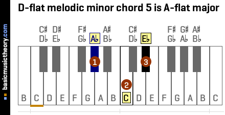 D-flat melodic minor chord 5 is A-flat major