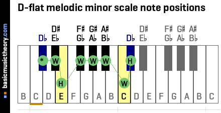 D-flat melodic minor scale note positions