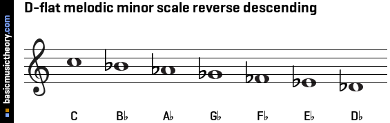 D-flat melodic minor scale reverse descending