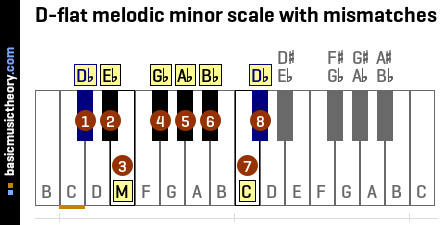 D-flat melodic minor scale with mismatches