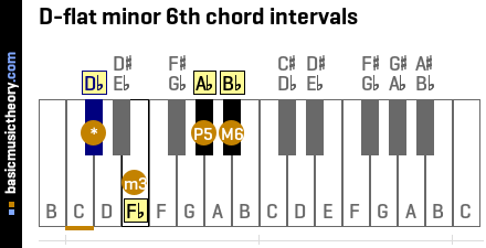 D-flat minor 6th chord intervals