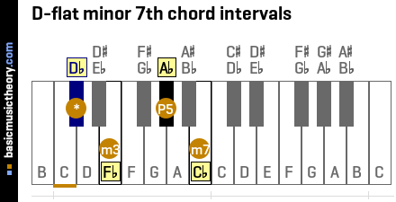 D-flat minor 7th chord intervals