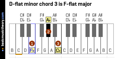 D-flat minor chord 3 is F-flat major