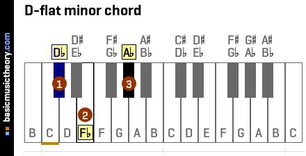 basicmusictheory.com: D-flat minor triad chord C Flat Major Scale Treble Clef