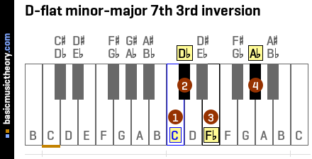 D-flat minor-major 7th 3rd inversion