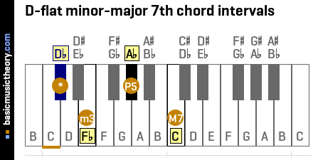 D-flat minor-major 7th chord intervals