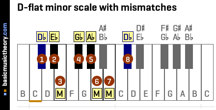 D-flat minor scale with mismatches