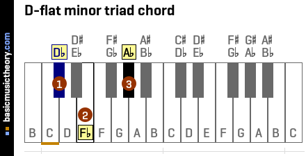 D-flat minor triad chord